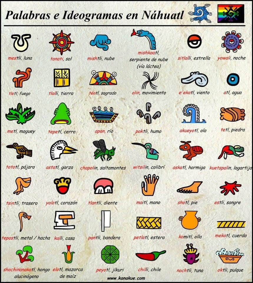 n´huatl pictogramas